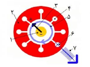 عملکرد مگنتران مکروویو